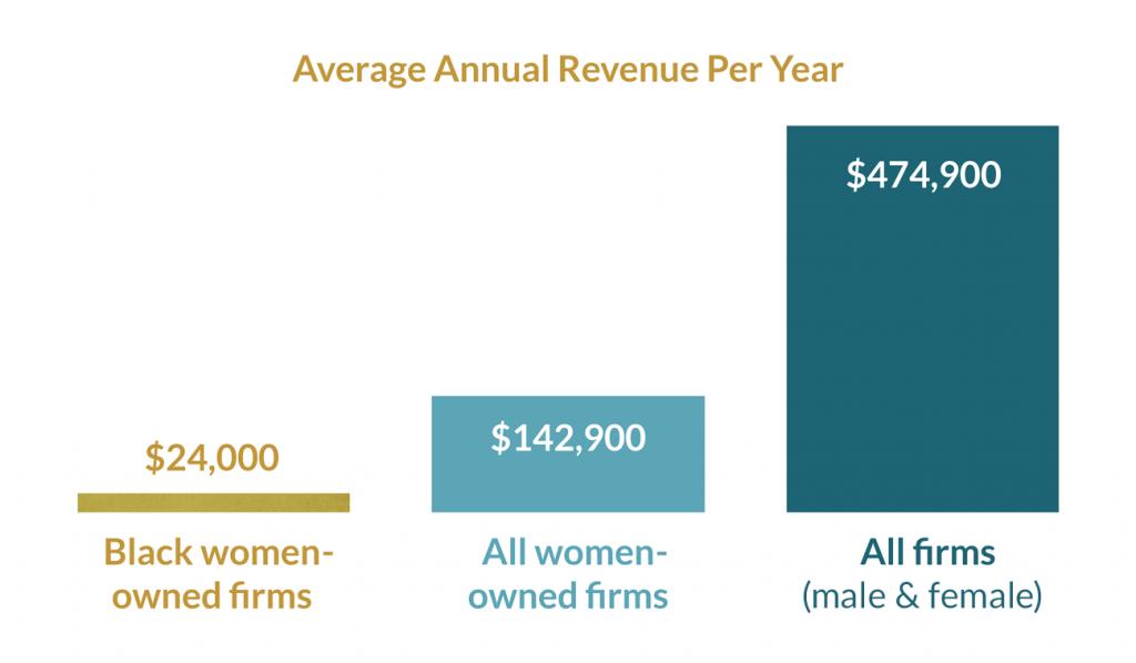 Bar chart: Average Annual Revenue Per Year
