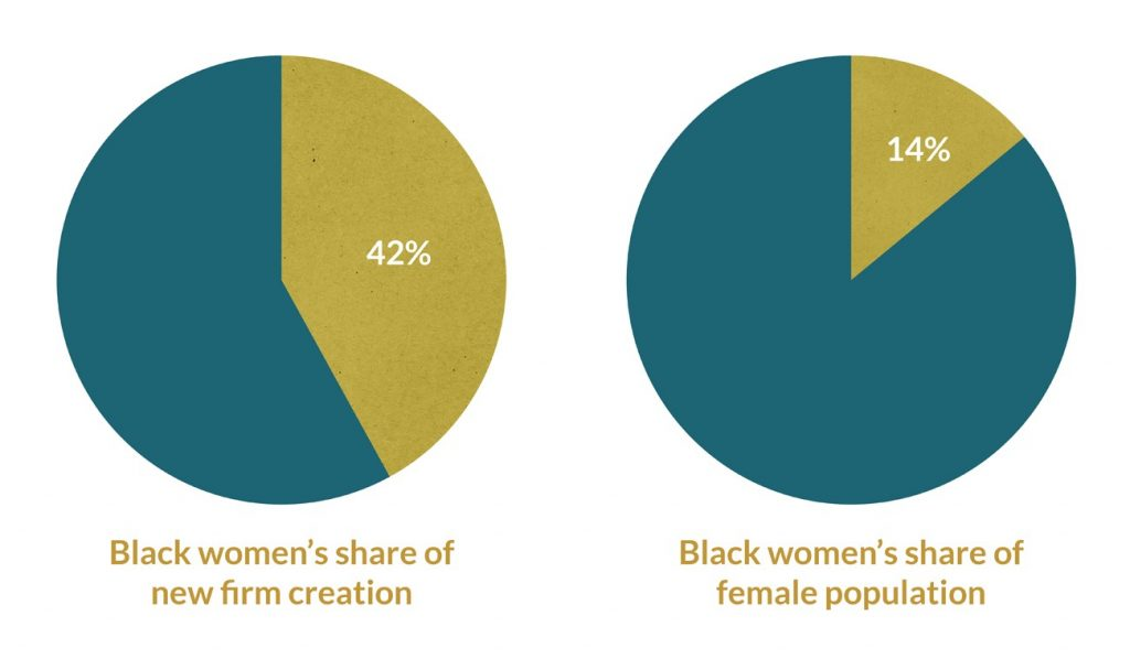 Pie charts: Black women's share of female population and new firm creation